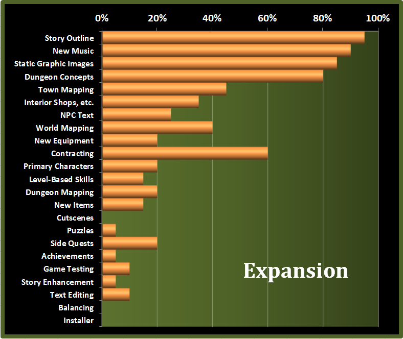 Last Dream Expansion Progress Chart 12Jan14