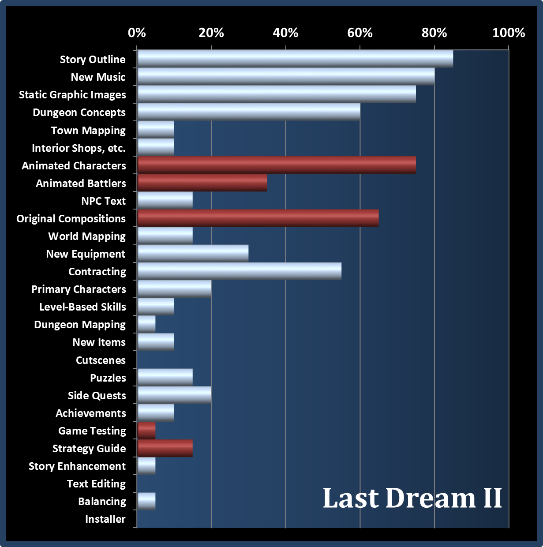 Last Dream II Progress Chart 12Jan14